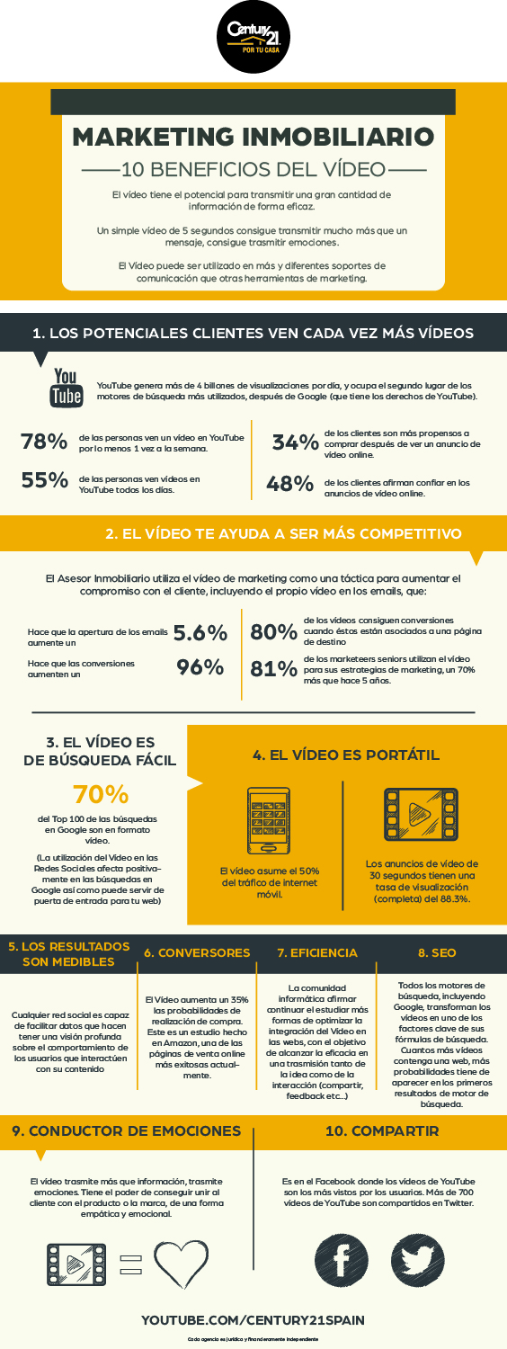 Infografía Marketing Inmobiliario